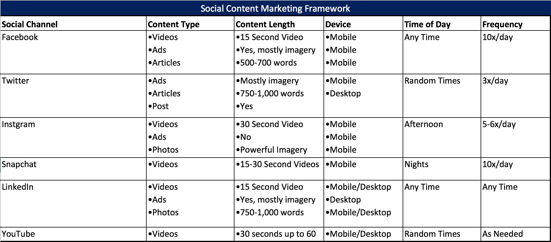 Social Content Framework