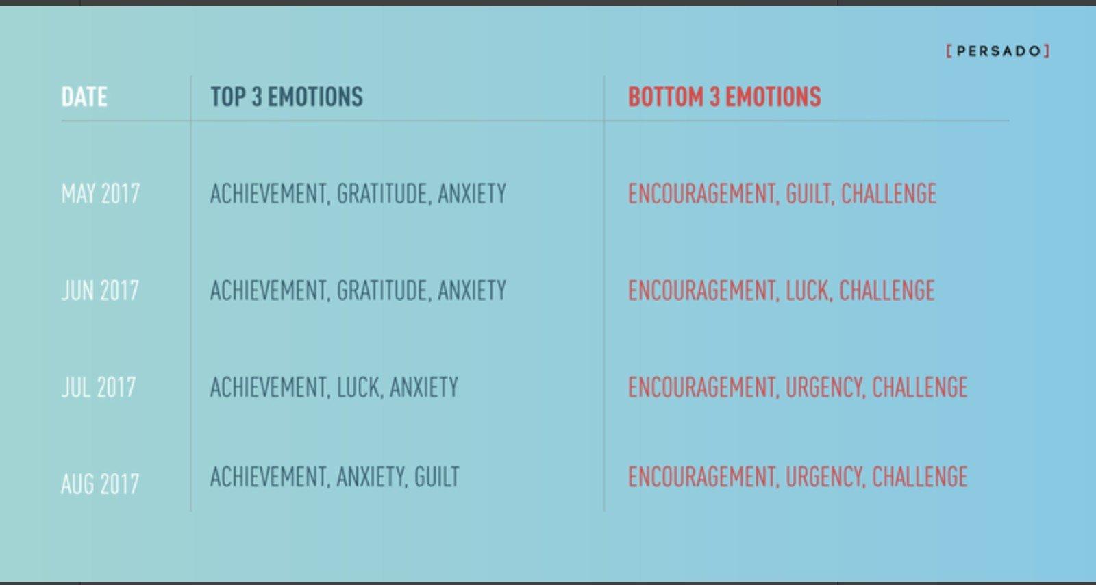 Persado Emotion
